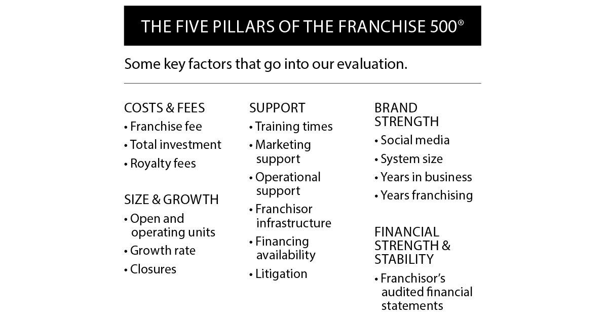 Franchise500RankProcess